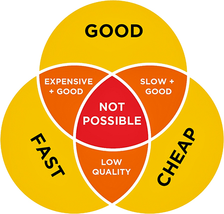 FAST/GOOD/CHEAP Project Management Triangle
